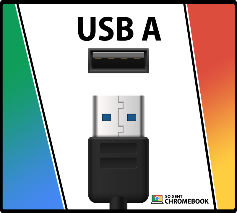 Was ist USB A?